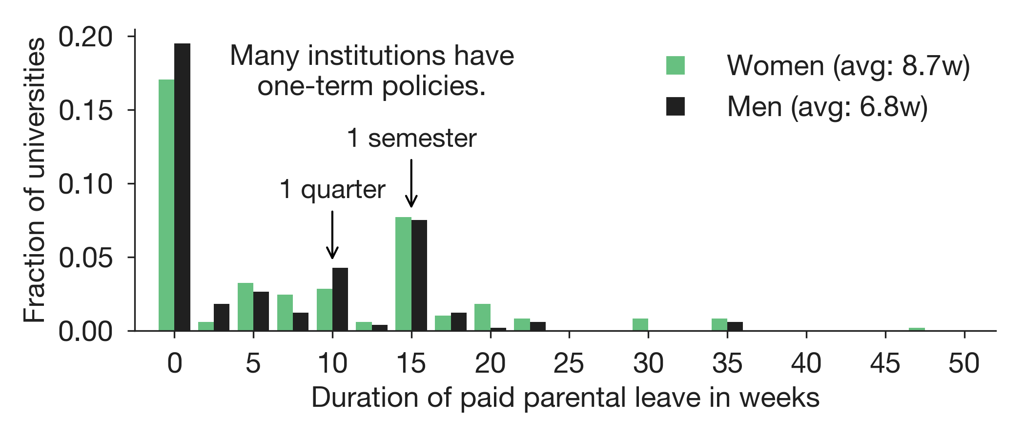 paid parental leave at us and canadian universities a dataset of