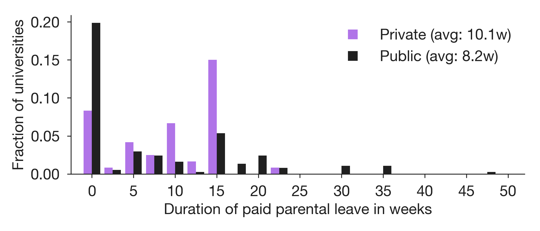 Paid Parental Leave at US and Canadian Universities | A dataset of